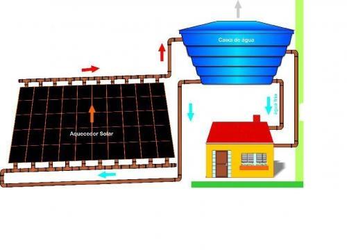 Energia solar termica y fotovoltaica curso completo